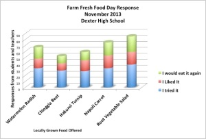 Feedback from students and teachers shows that the salad, napoli carrot, and watermelon radish were most likely to be eaten again.