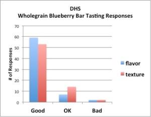 DHS Chart