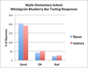 Wylie Chart