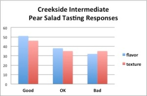 Creekside Chart