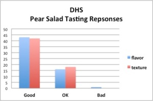 DHS Chart