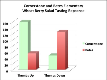 Due to some mischief at the voting table, data from Cornerstone may be unreliable this month.