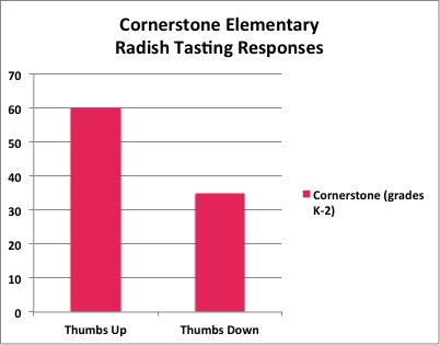 Cornerstone Radish Data
