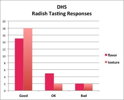 DHS Radish Data