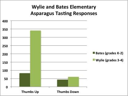 Wylie Bates Asparagus Data