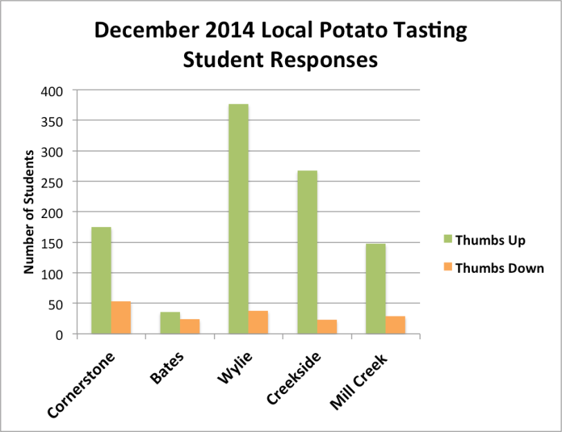 Students voted during taste tests in the cafeterias this month.